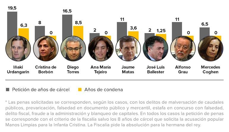 Petición de penas y condenas finales de los principales acusados en el 'caso Nóos'.