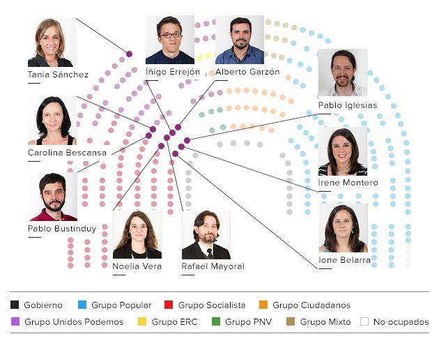 Nuevo reparto de los escaños de Unidos Podemos.