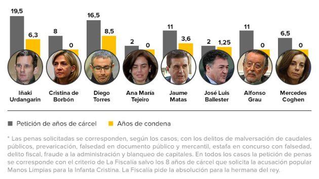 Comparativa entre la petición de Fiscalía y Manos Limpias para los acusados y las condenas dictadas por el tribunal