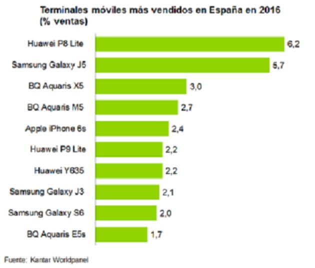 marcas de celulares iphone