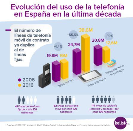 Evolución del uso de la telefonía en España en la última década.