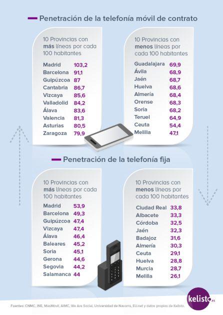 Penetración de la telefonía móvil según territorios.