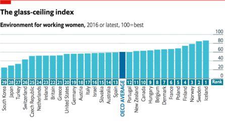 Los mejores países para las mujeres trabajadoras en 2016.