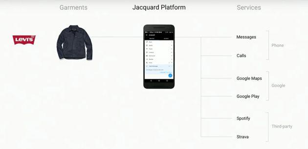 Las multiples opciones de la chaqueta de Levi's.