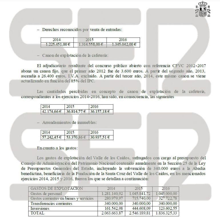 Según los datos del Gobierno, el déficit acumulado del Valle de los Caídos es de 2,3 millones de euros en los tres últimos años