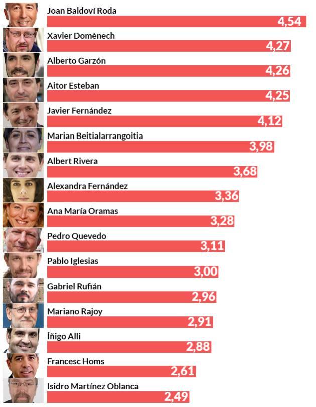 La valoración de algunos de los políticos, según el CIS