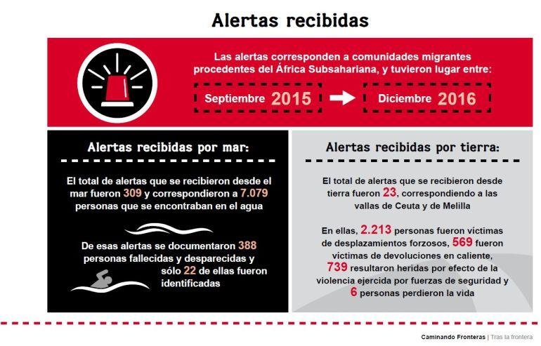 388 muertos y más de 7.000 gritos de auxilio en la frontera sur española
