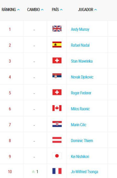 Imagen del ranking ATP en sus diez primeros puestos