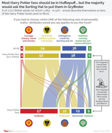 Datos sobre la posición de los fans de Harry Potter en cada casa.
