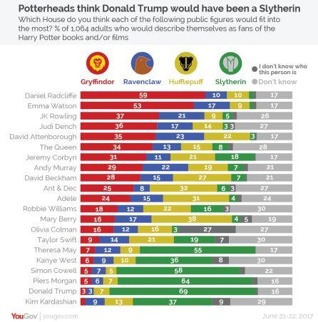 Potterheads piensa que Donald Trump debería ser de Slytherin.