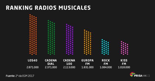 EGM Radio: La SER, más líder