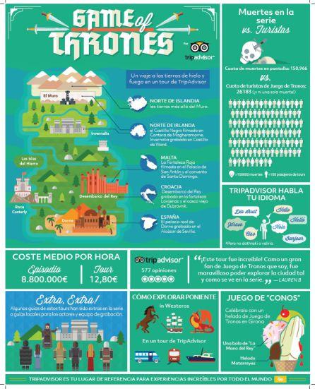 Infografía sobre los tour que ofrece la web de viajes por las localizaciones del rodaje de Juego de Tronos.