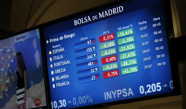 La prima de riesgo española ha abierto hoy en 97 puntos básicos, el mismo nivel en el que cerró la víspera, después de que se redujeran los intereses de los bonos español y alemán a diez años con los que se calcula. En la jornada de hoy, en la que continúa la presentación de resultados empresariales, los inversores estarán pendientes del avance del PIB español del segundo trimestre del año, así como del dato adelantado de la inflación en julio, que publicará el Instituto Nacional de Estadística.