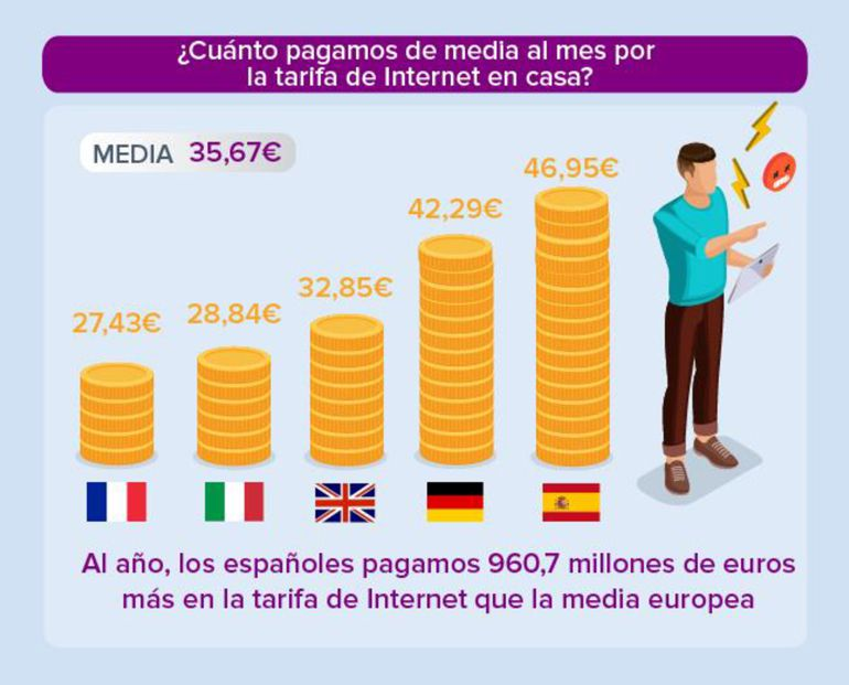 España sigue teniendo la factura más cara de internet de toda la UE