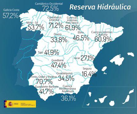 Gráfico que muestra la situación de las reservas de agua en las cuencas de España.