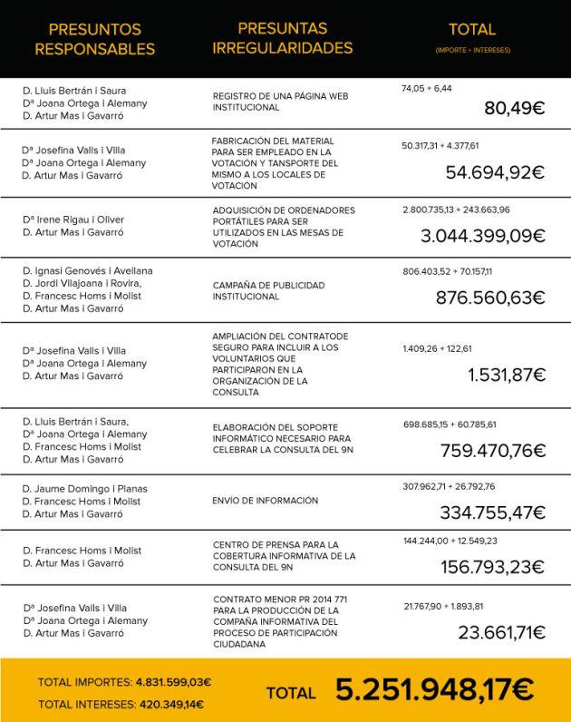 El Tribunal Cuentas reclama a Artur Mas 5,2 millones por la consulta del 9-N