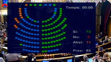Votos a favor y en contra en la aprobación de la ley del referéndum.