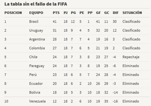 La reclamación chilena que dejó sin Mundial a... Chile