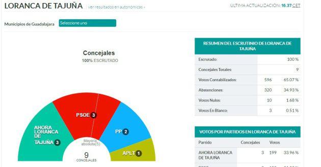Resultados de Loranca de Tajuña en las municipales de 2015