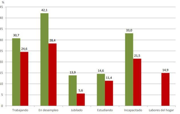 Consumo diario de tabaco según sexo y situación laboral. Población de 15 y más años (%)