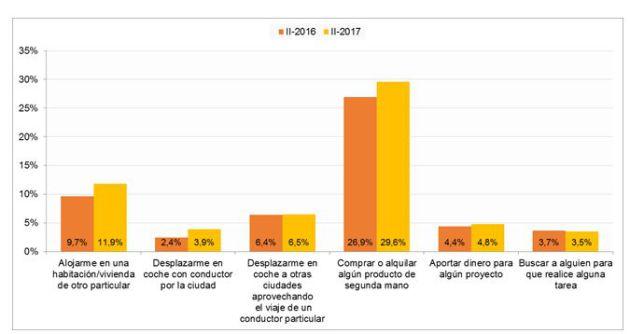 Las apps para comprar o alquilar algún producto de segunda mano arrasan en España.