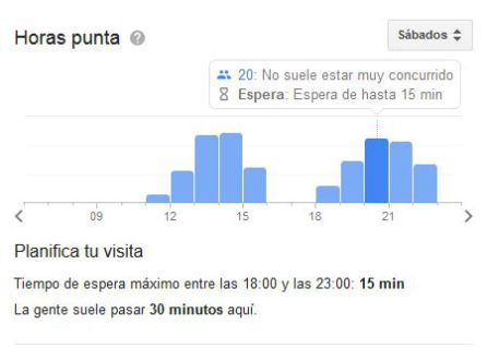 Google te marca cuánto tiempo de espera tienes en tu restaurante favorito.
