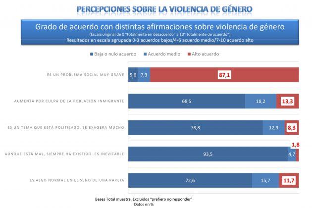 """El 27,4% de los jóvenes considera que la violencia de género es """"normal"""" en una relación de pareja"""