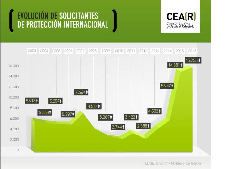 Detalle de la evolución de las cifras de asilo en España realizado por CEAR