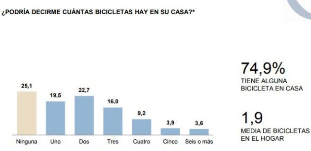 Radiografía de la bici en España