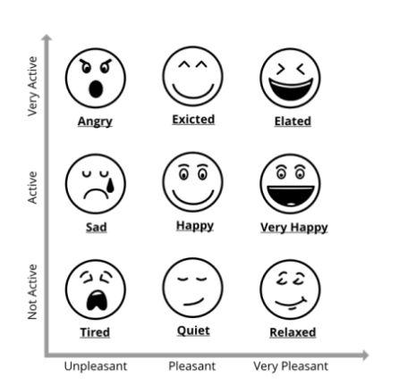 Los distintos estados de ánimo según el estudio.