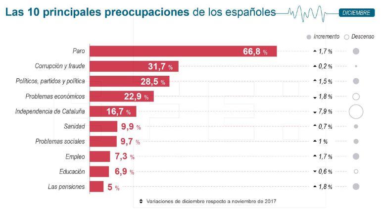 Las 10 principales preocupaciones de los españoles.