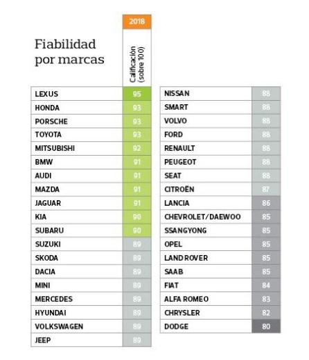 Los coches más fiables: Estas son las marcas de coches que menos pasan por el taller, según la OCU