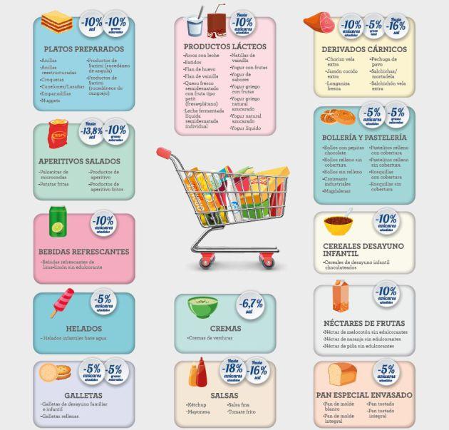 obesidad en niños: Menos azúcar, grasas y sal en 3.500 alimentos y refrescos