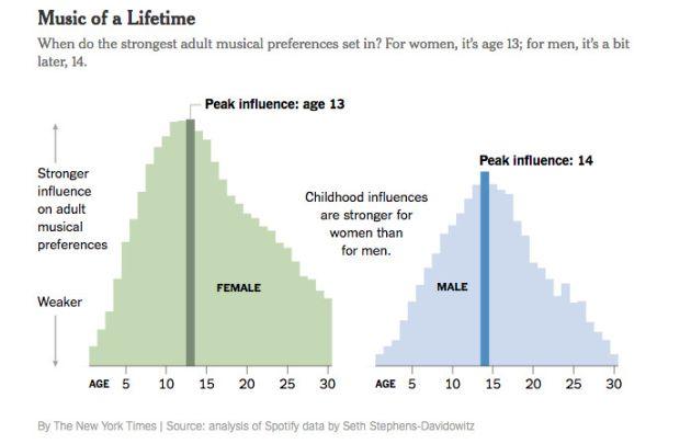 El gráfico muestra la edad a la que hombres y mujeres descubren la canción de su vida.