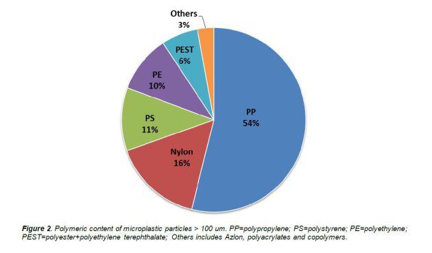 Algunas de las partículas más comunes.