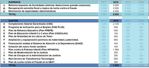Cuadro con la dotación presupuestaria que se asignó en cada ejercicio a las principales medidas acordadas por PP y Ciudadanos en agosto de 2016. En destacado la columna correspondiente a 2018