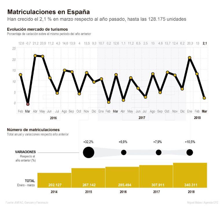 Matriculaciones en España.