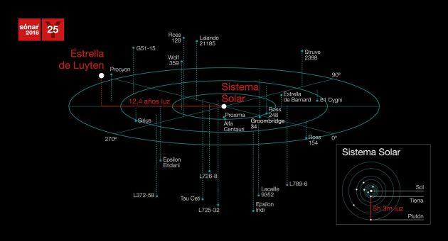 Imagen de la situación de la Estrella de Luyten
