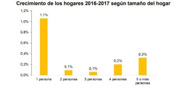 Aumentan en España los hogares formados por personas solas en 2017.