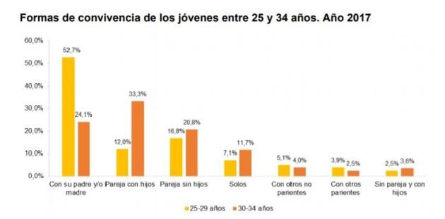 Más de la mitad de jóvenes españoles entre 25 y 29 años y casi un 25% de entre 30 y 34 años siguen viviendo con sus padres.