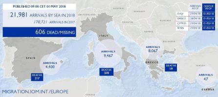 Datos de las rutas migratorias del Mediterráneo de la OIM