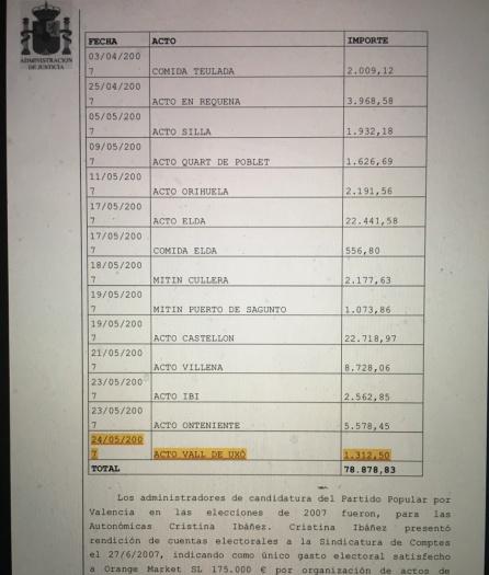 Actos prestados al PP por Orange Marke con motivo de las elecciones municipales de 2007