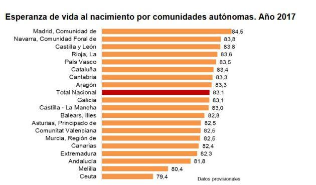 España registra el número de nacimientos más bajo desde 1999