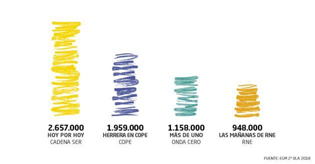 Pepa Bueno y Toni Garrido suman 2.657.000 oyentes cada mañana.