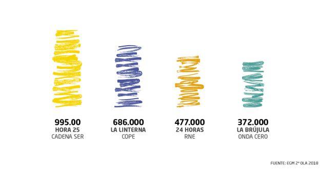 'Hora 25' es escuchado cada noche por 995.000 oyentes.