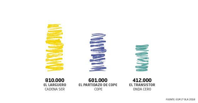 'El Larguero' logra cada noche 810.000 oyentes.