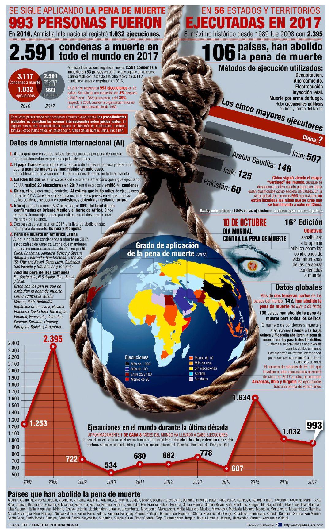 La pena de muerte no es algo sobre lo que puedas pedir a la gente que decida