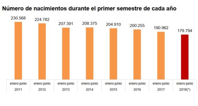 La natalidad en España cae a cifras de la posguerra