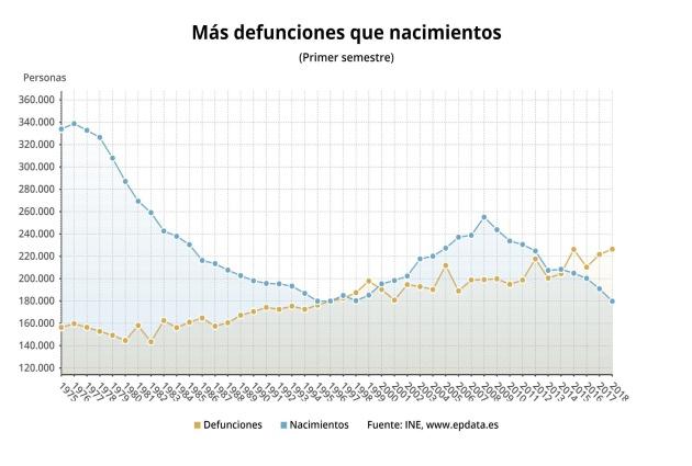 España tiene un 5,8 % menos de nacimientos , la menor cifra desde 1941