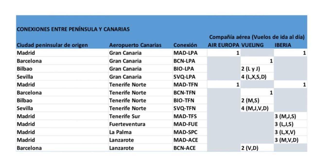 Estos Son Los Vuelos Permitidos Entre Canarias Y La Peninsula Por
